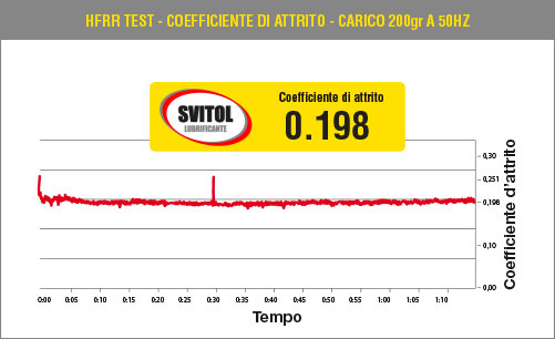 HFRR Test - Coefficiente di attrito - Carico 200gr a 50Hz