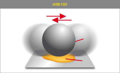 HFRR Test