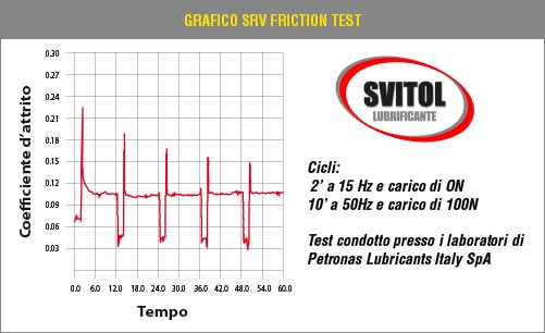 SRV Friction Test - Grafico