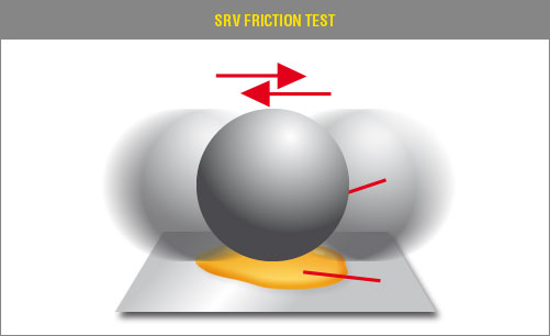SRV Friction Test